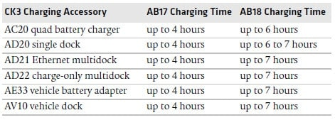CK3 Charge Time