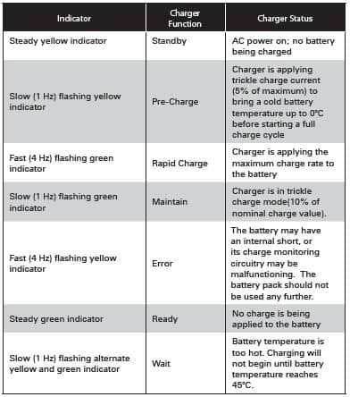 Charge Indicators