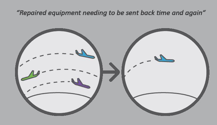 Mobile Equipment planes